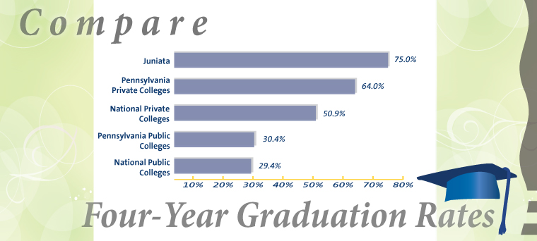 Chart Comparing Four-Year Graduation Rates